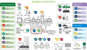Descripción de los Productos