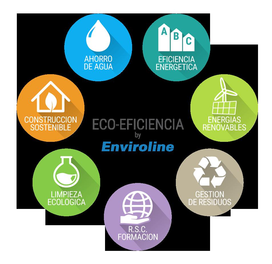 El círculo de la Eco Eficiencia